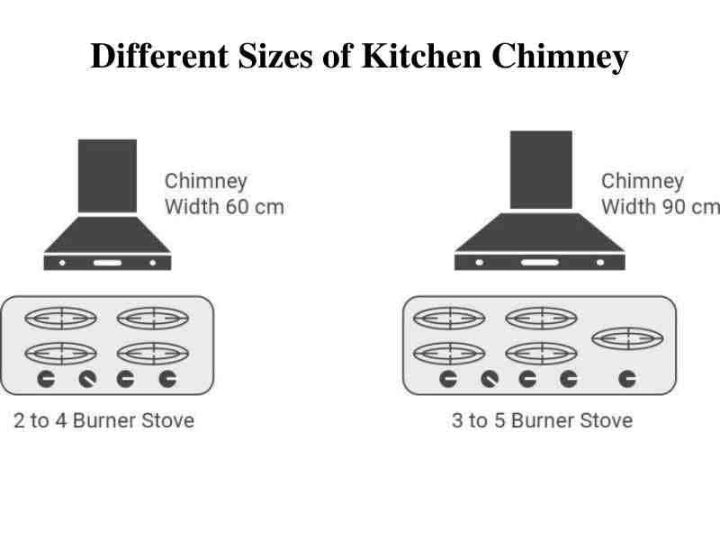 Different size of kitchen chimney