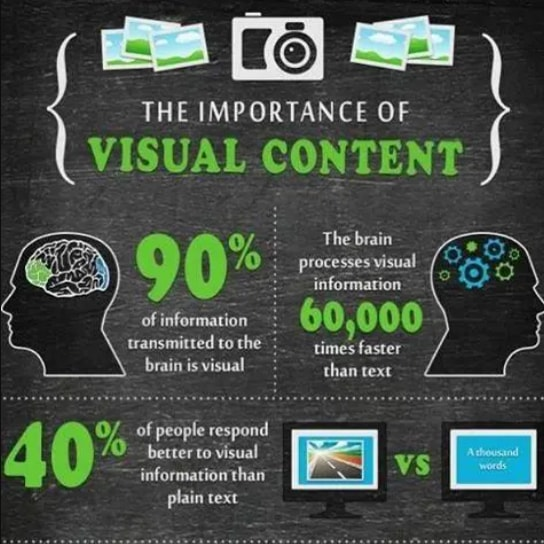 Important of visual content